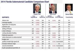 Wyllie Comparison Chart