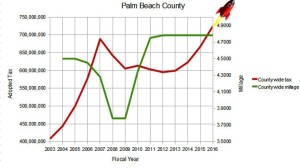 Graphic Credit: Palm Beach County Taxpayer Action Board