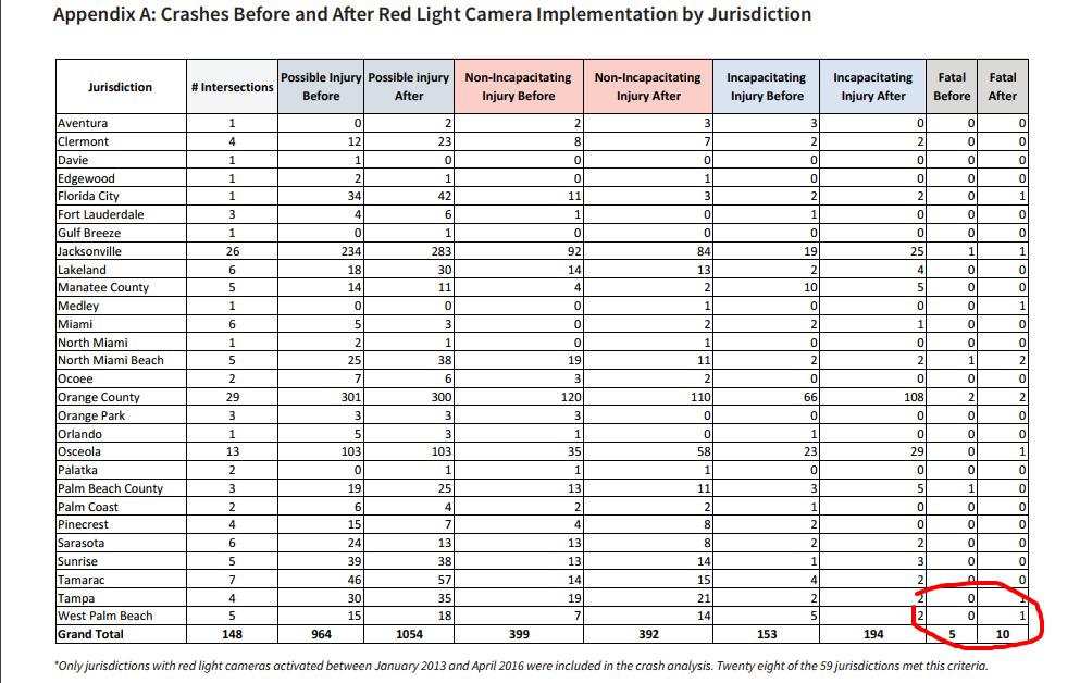 redlightcameraanalysis2016 pdf.png